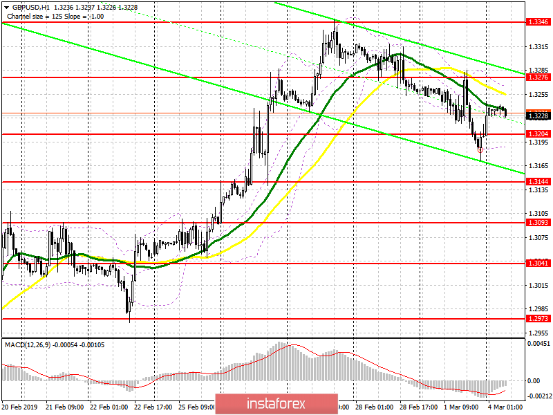 GBP/USD: plan for the European session on March 4. The pressure on the pound may continue