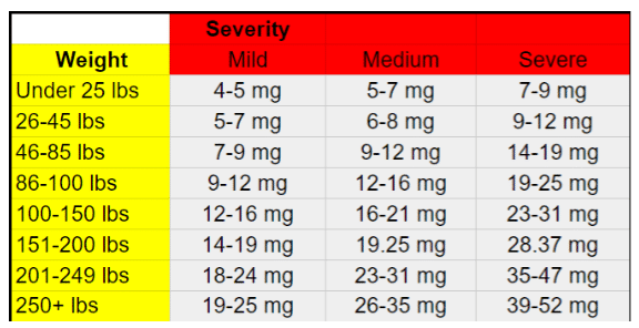cbd-dosage-calculator-legal cbd oil idaho