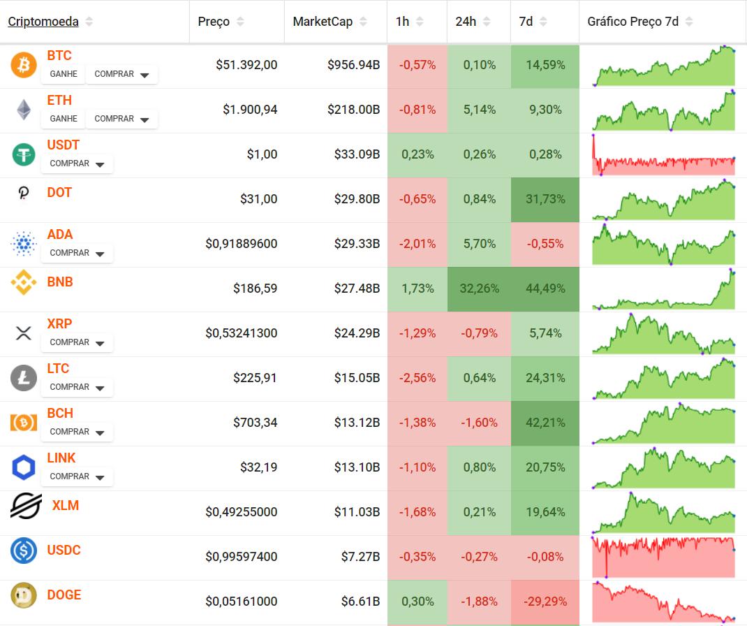Mercado de criptoativos ranking por marketcap