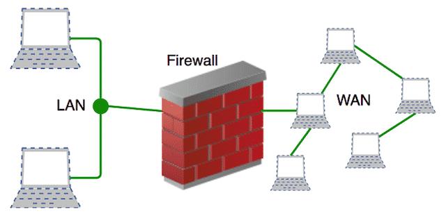 Dịch vụ chống ddos cho vps bằng Firewall tại Vietnix
