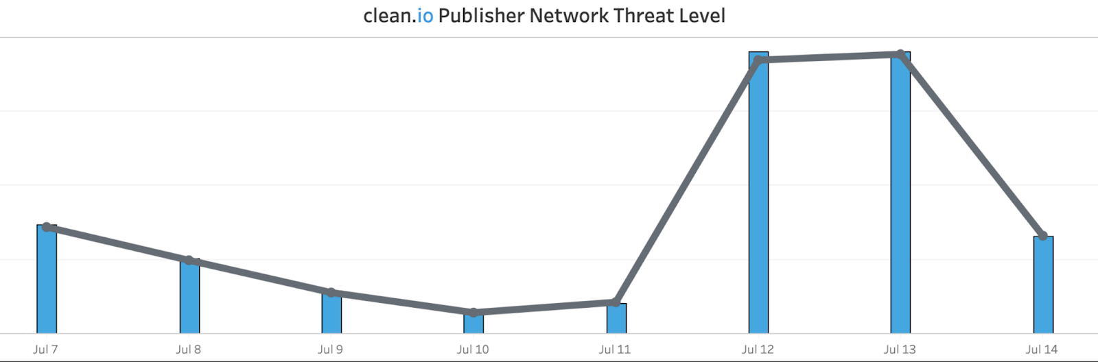 clean.io publisher network threat level