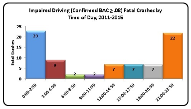Impaired Driving Fatal Crashes by Time of Day, 2011-2015
