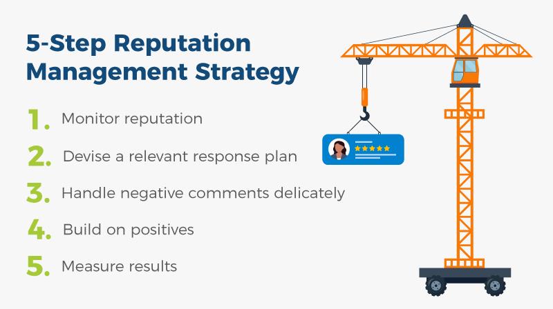 reputation management strategy