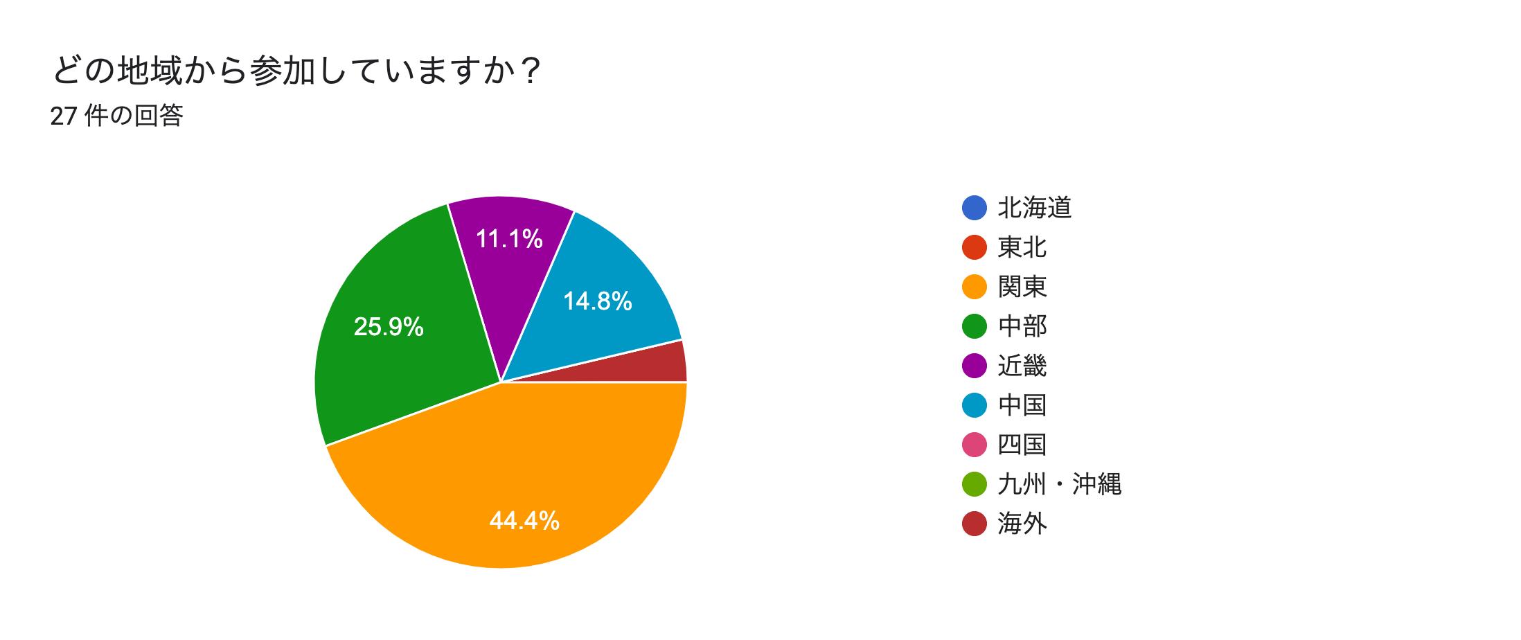 フォームの回答のグラフ。質問のタイトル: どの地域から参加していますか?。回答数: 27 件の回答。