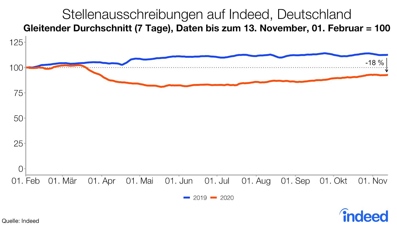 Gleitender 7-Tage-Durchschnitt für Stellenausschreiben auf Indeed in Deutschland