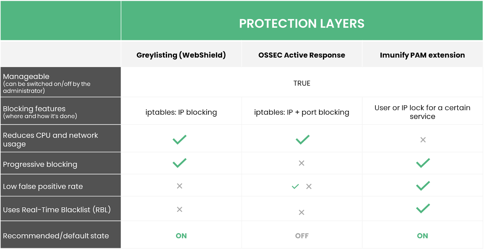 brute force protection layers