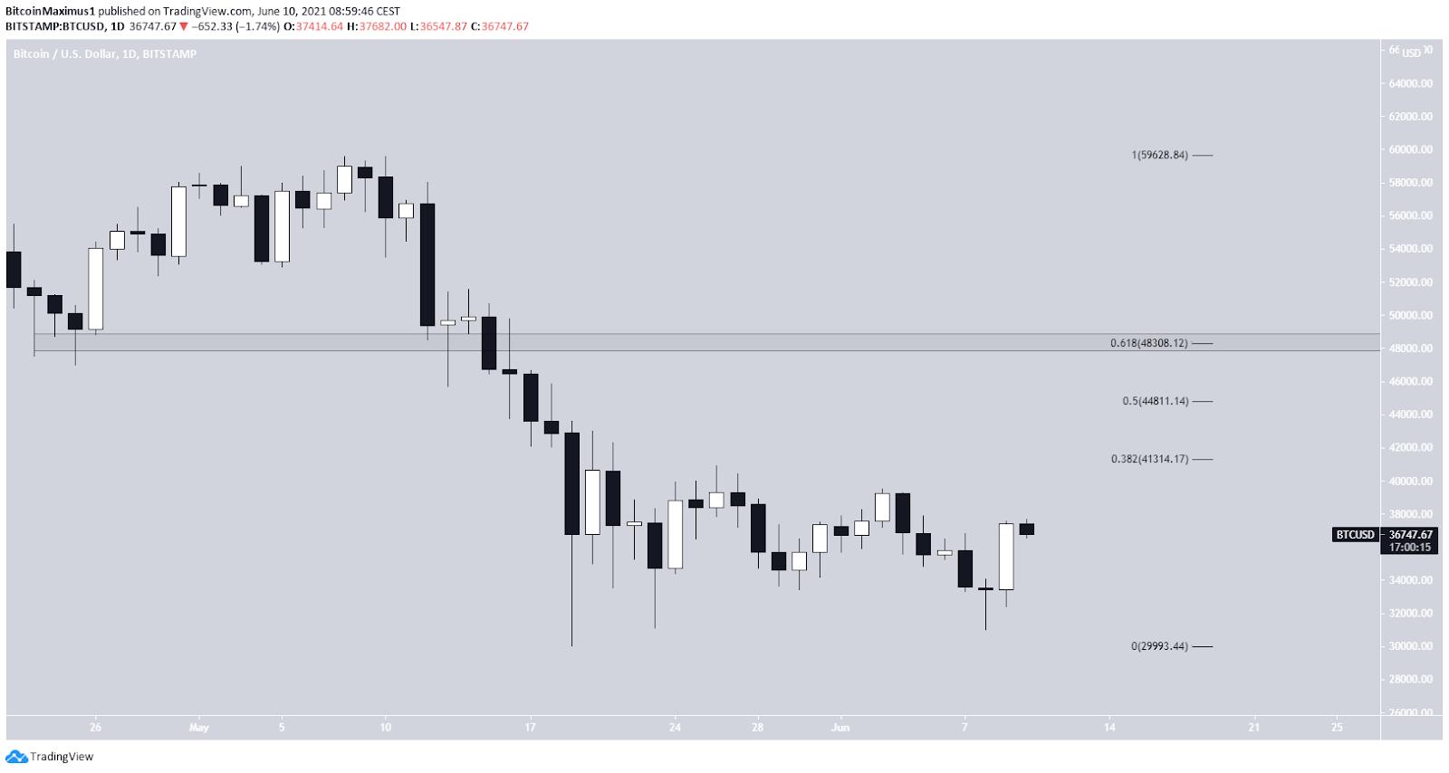 Bitcoin Preis Kurs Chart BTC Tagesansicht Tradingview 10.06.2021 2