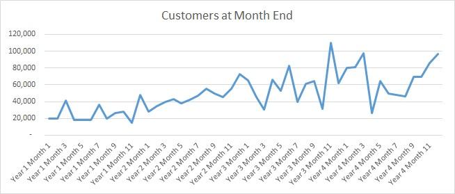 Sample SaaS monthly customer trends