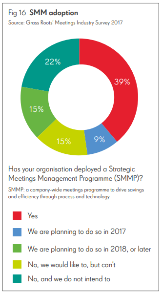 Diagram showing how organizations deployed a Strategic Meeting Management Program (SMMP)