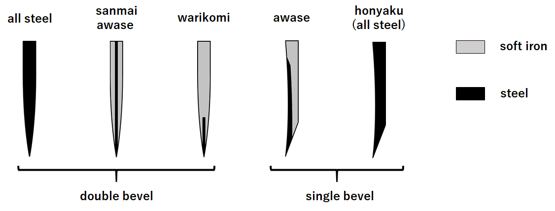 Structure of the Japanese kitchen knife blades