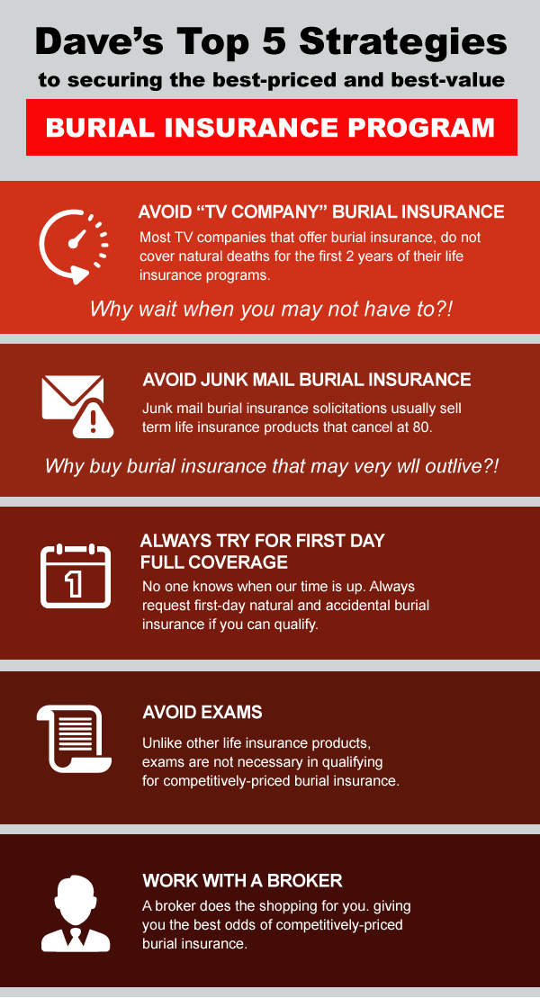 David Duford top 5 strategies in securing the best priced when buying burial insurance