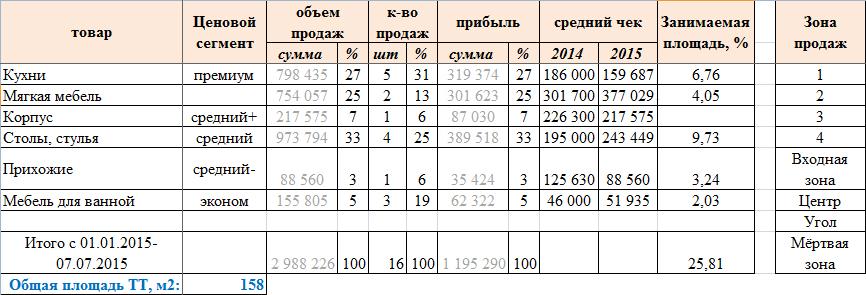 Таблица-чек-лист по анализу ассортимента