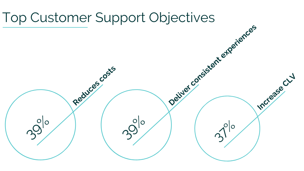 customer support objectives