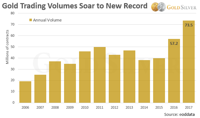 With No Fanfare The Number Of Gold Contracts Traded On Comex Soared To A New Record Higher Than 2017 When Price Was Fire And