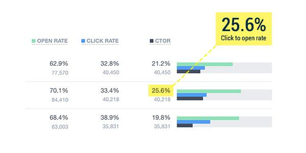 Your click to open rate is the number of unique clicks divided by the number of unique opens and is often used to measure the effectiveness of your emails' content.
