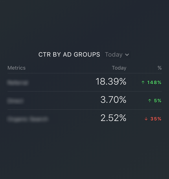Google Ads CTR by ad groups metric