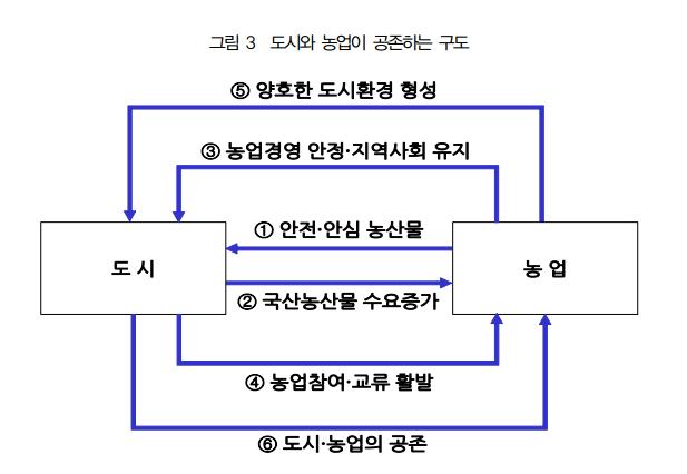 일본 도시농업진흥기본법 제정의 의의-김태곤 (세계농업 E03-2015-06-01-1).png