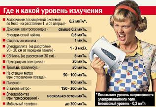 Электромагнитное излучение