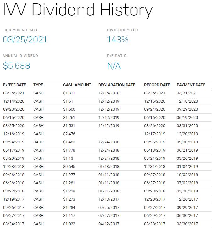 IVV stock配息有多少?除息日什麼時候?