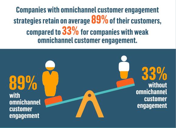 customer retention rate stats