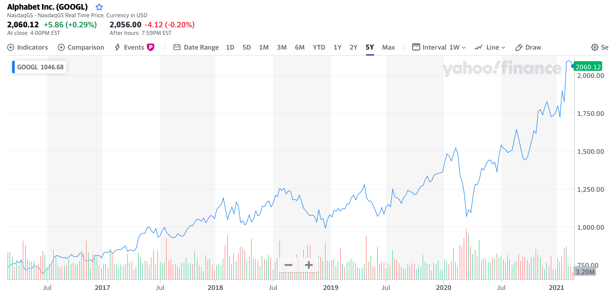 Google stock, Alphabet, share price chart