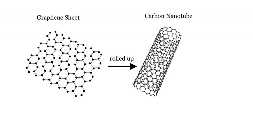 Bioconjugation of Carbon nanotubes can be easily accomplished using aldehyde and amine based methods