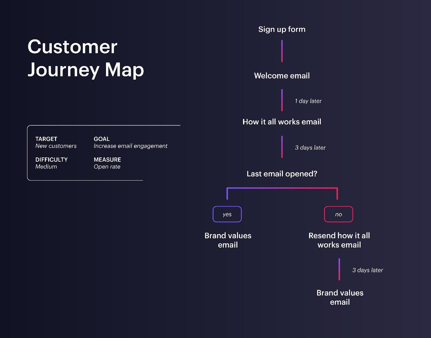 Customer mapping is another area that tends to be forgotten until a marketing team has a bit more experience.