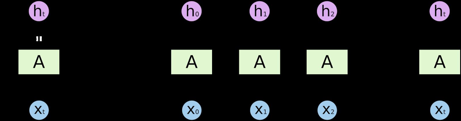 Recurrent Neural Networks.