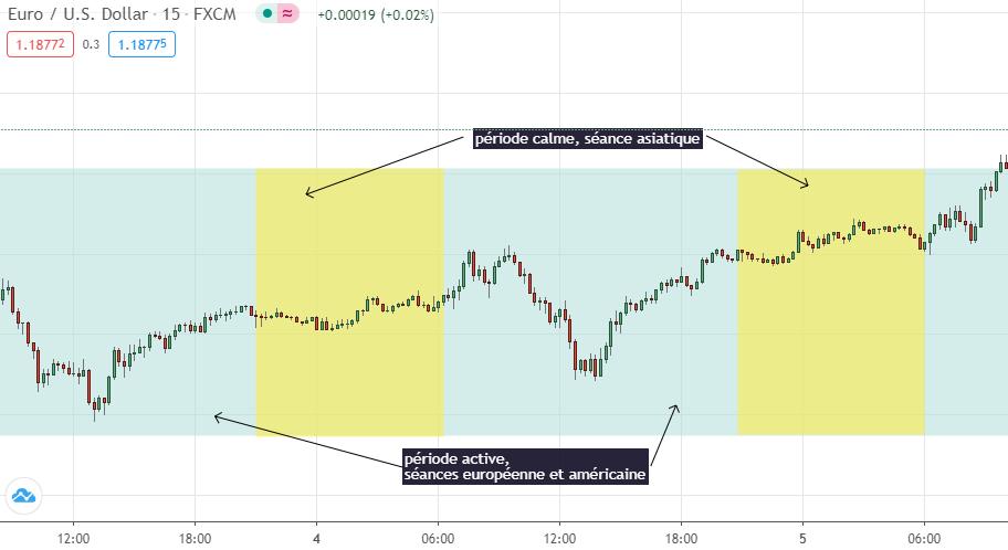 Horário de Trading scalping