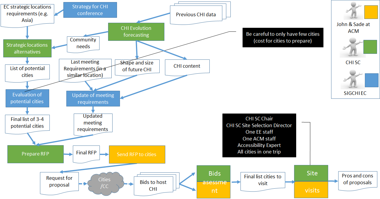 Flow chart describing the relationships between the EC, SC, and ACM from the beginning of the process through the site visits.