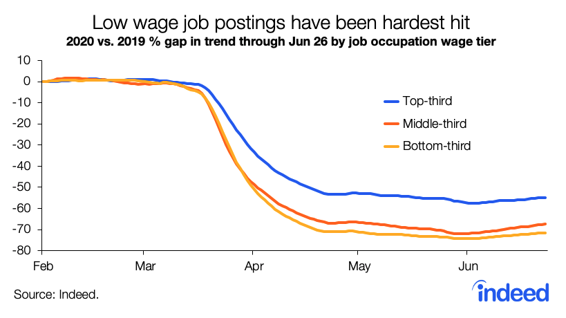 Low wage postings have been hardest hit