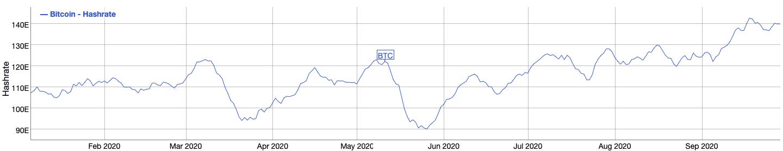 Bitcoin hashrate 7-day moving average