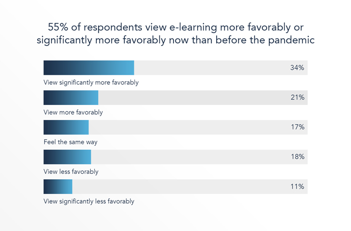 55% of respondents view e-learning more favourably now than before the pandemic