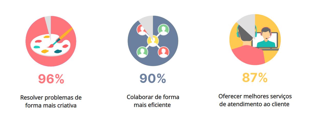 os benefícios do home office para os colaboradores