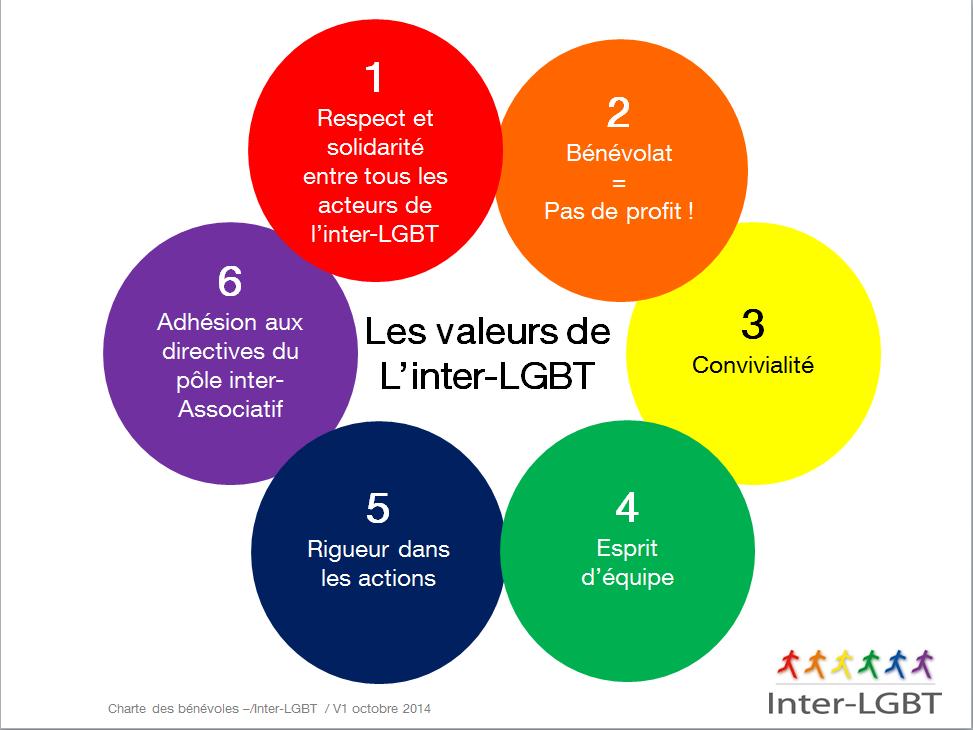 Charte des bénévoles de l'Inter-LGBT