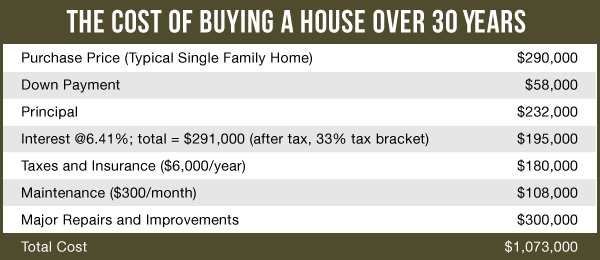 Cost of buying a house graphic