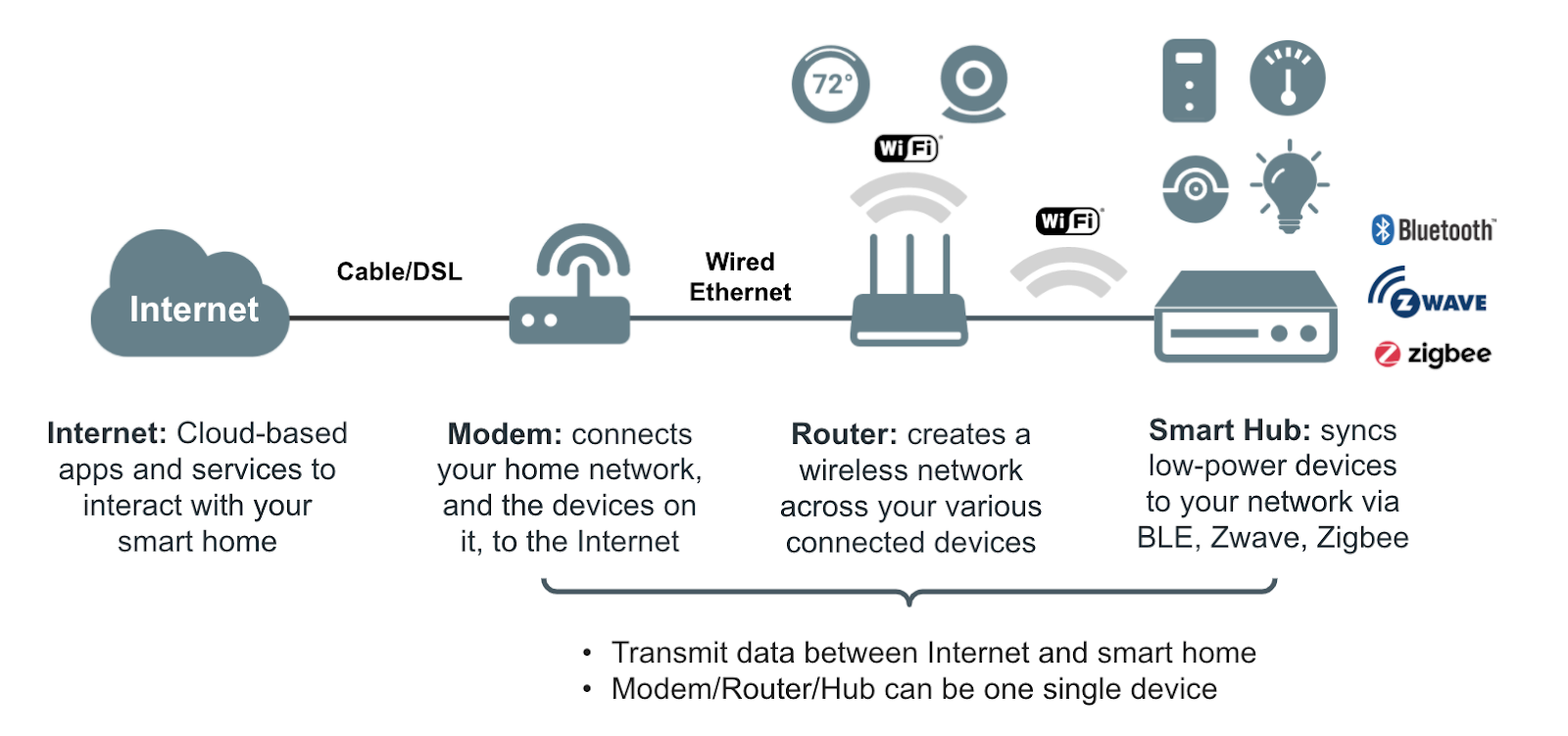 Smart Home Diagram