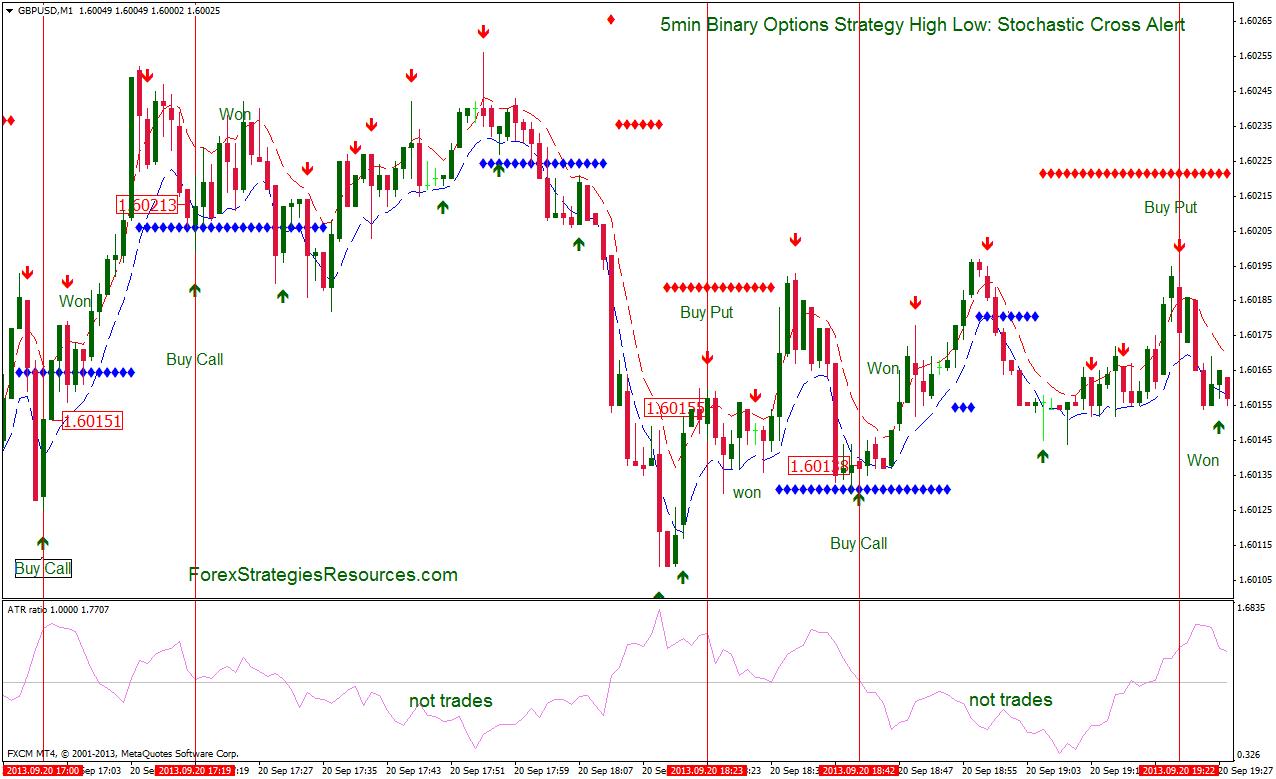 5 minute binary options strategy