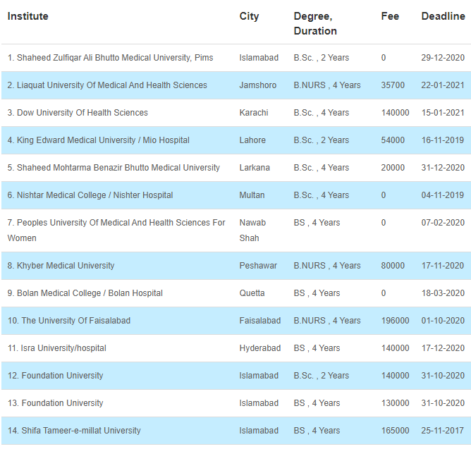 34 Medical Fields After FSC That Can Be Chosen By The Students 10 - Daily Medicos