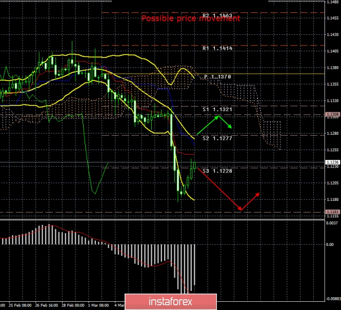 EUR / USD. March 8. Results of the day. NonFarm Payrolls failed. The pair began a correction