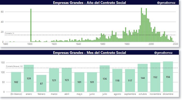 gráfico (empresas grandes por año del contrato social y empresas grandes por mes del contrato social)