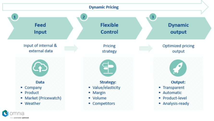 how dynamic pricing works