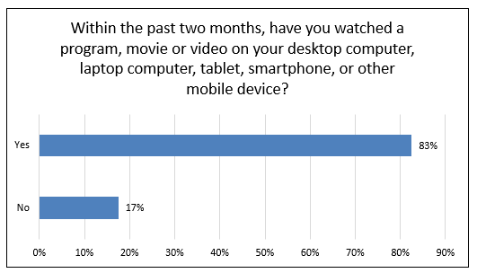 Chart showing in the last two months if a program, movie or video was watched on desktop computer, tablet, smartphone, or mobile device. Y-axis is yes, X-axis is percentage. 83% answered yes, 17% answered no.