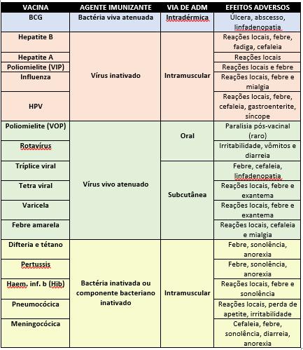 Imagem tabela vacinas resumo