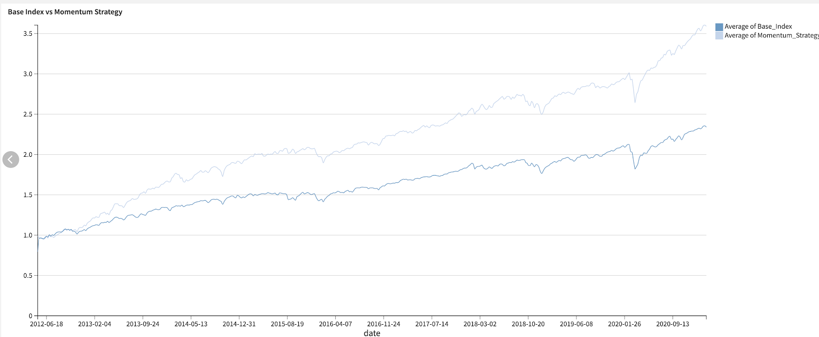 base index vs momentum strategy