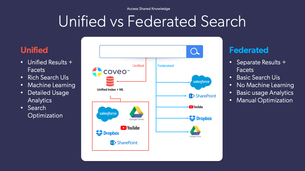 A graphic displays unified vs federated search, and discusses the differences between them