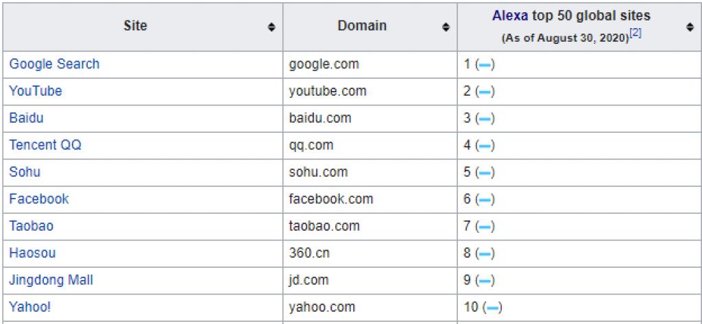 most-popular-sites