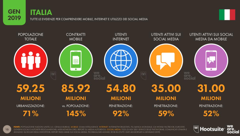 Evidenze per comprendere mobile, internet e utilizzo social media in Italia nel 2019