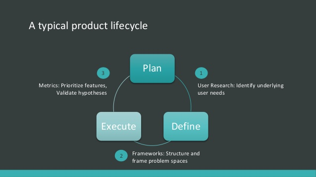 Typical product lifecycle graph