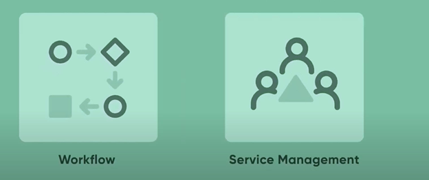 ServiceNow platform for workflow and service management